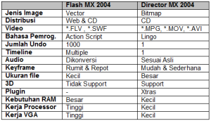 Perbandingan macromedia Flash / Adobe dan Macromedia / Adobe Director
