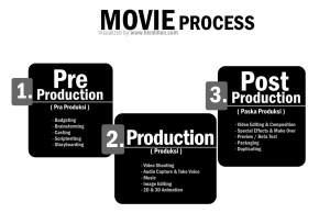 Movie Process